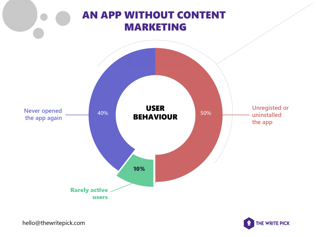 content guide for B2B SaaS content