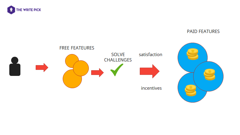 content marketing for productivity apps or saas apps