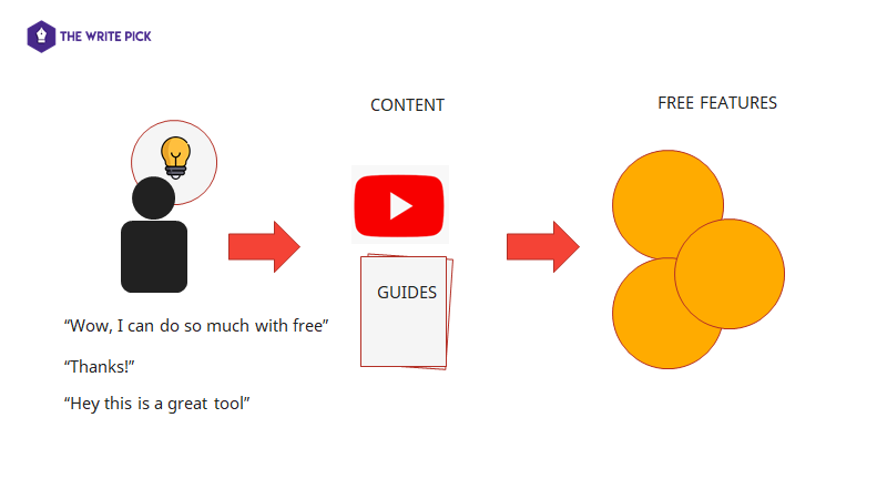 content marketing for saas apps and productivity apps